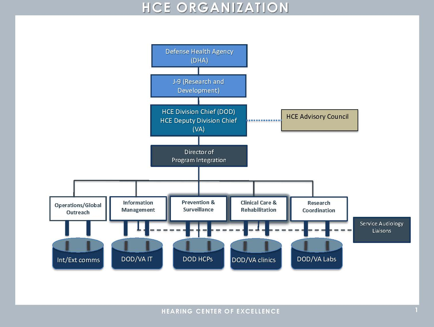 HCE Org Chart