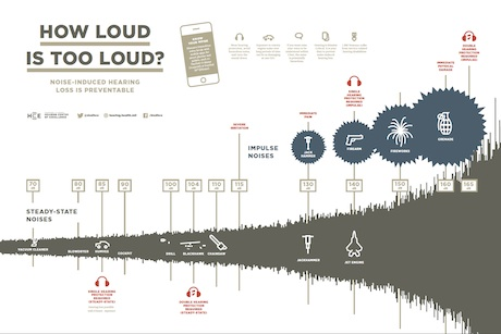 How Loud is Too Loud? poster