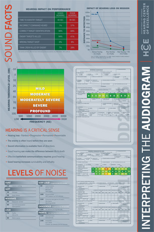 Interpreting the Audiogram poster